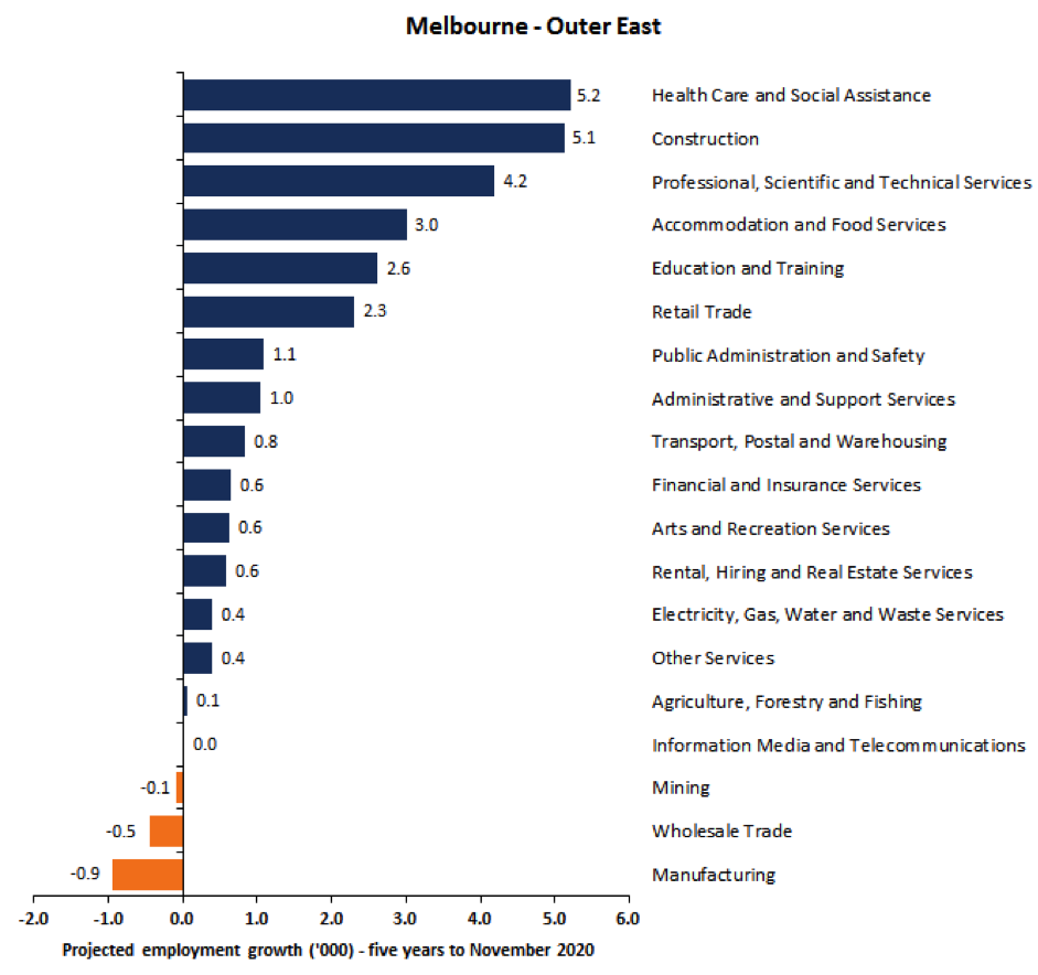 Melbourne outer east graph
