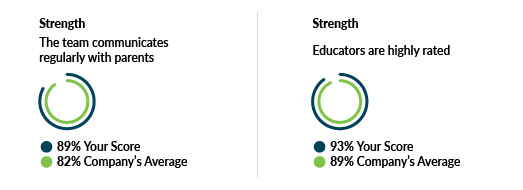 Valuable insights from our Parent Survey